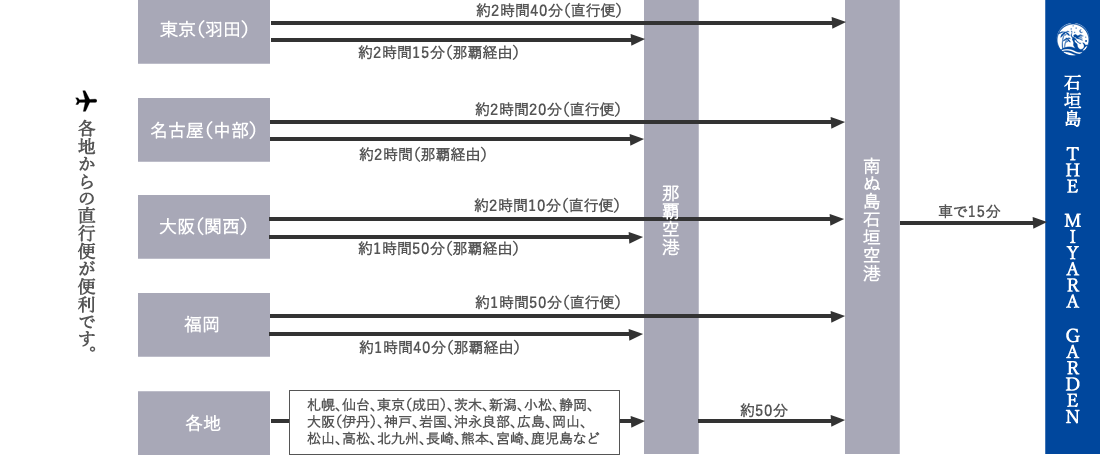 石垣島へのアクセス